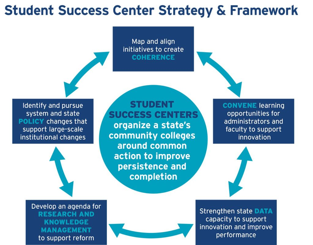 students success Student success the center for student success manages the following departments throughout campus: academic counseling career and professional development.